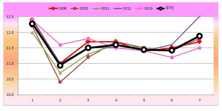 阪神牝馬ラップグラフ