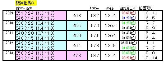 阪神牝馬Sラップデータ