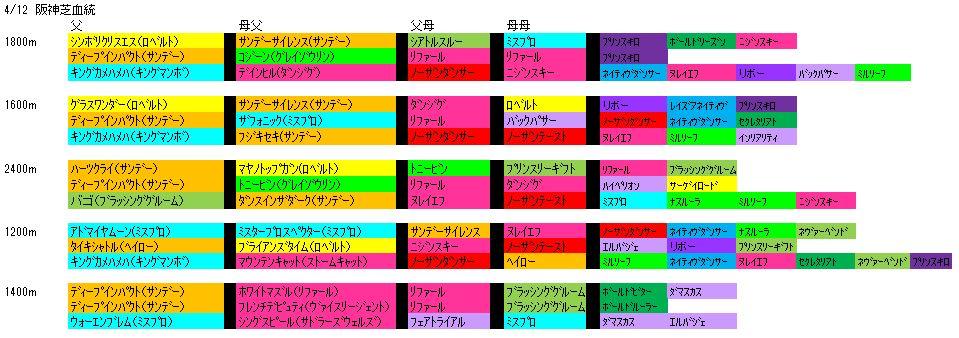 4/12阪神芝