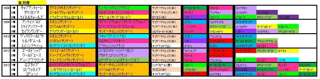 皐月賞血統