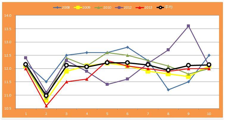 皐月賞ラップグラフ