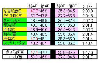 皐月賞ラップ比較