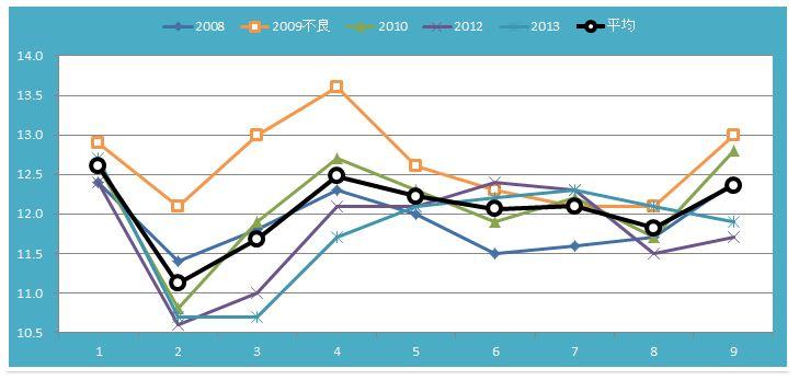 福島牝馬Sラップグラフ
