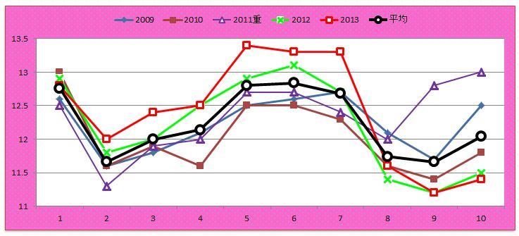 フローラSラップグラフ