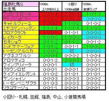 福島牝馬Sラップ比較