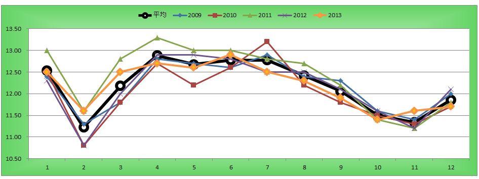 青葉賞ラップグラフ
