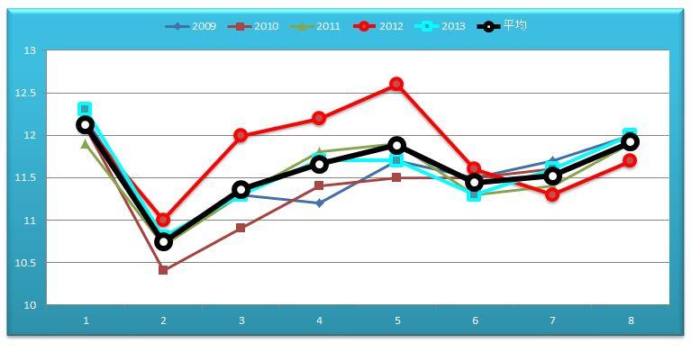 NHKマイルラップグラフ