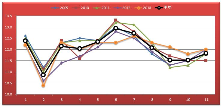 京都新聞杯ラップグラフ