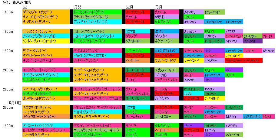 5/10東京芝血統