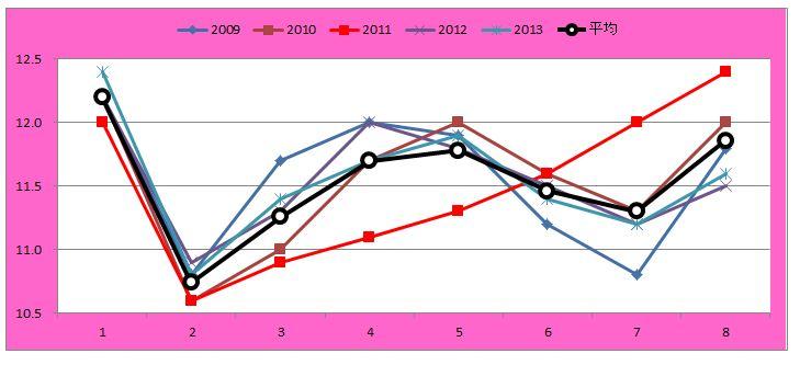 VMラップグラフ