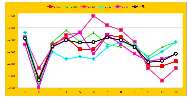 ダービーラップグラフ