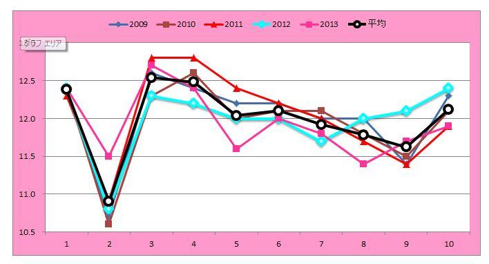 マーメイドSラップグラフ