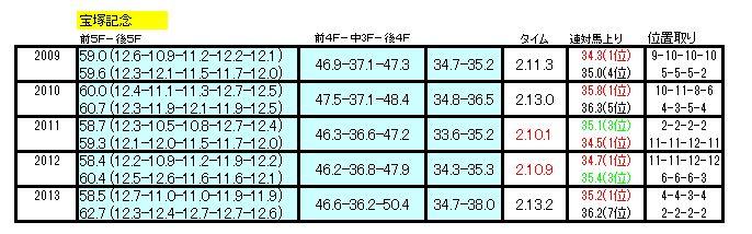 宝塚記念ラップ