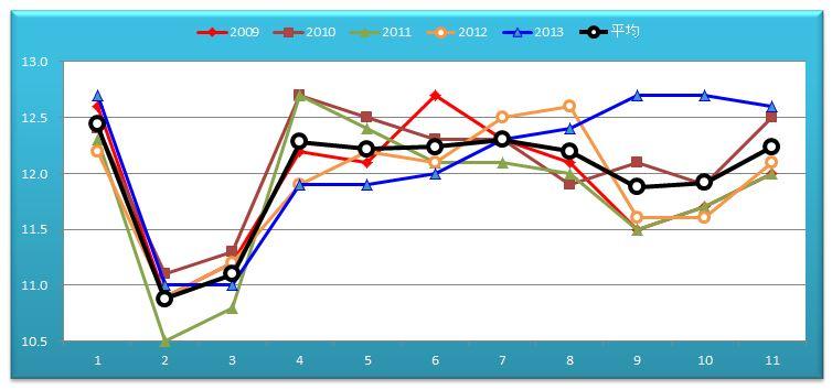 宝塚記念ラップグラフ