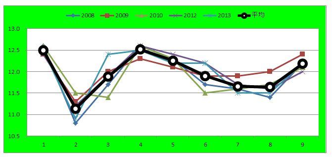 ラジオNIKKEIラップグラフ