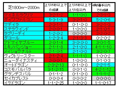 七夕賞ラップ比較