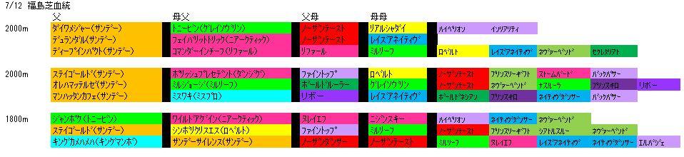 7/12福島芝血統