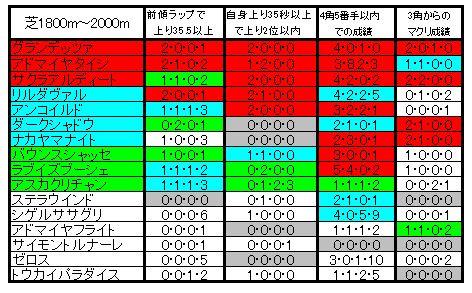 函館記念比較