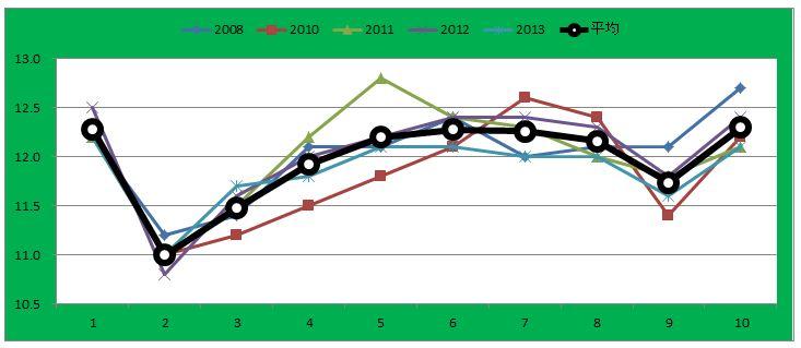 函館記念グラフ
