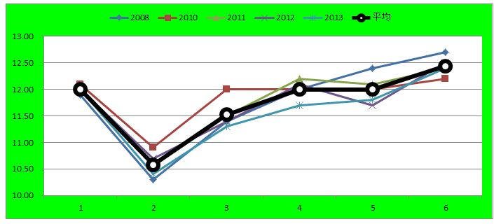 函館2歳グラフ