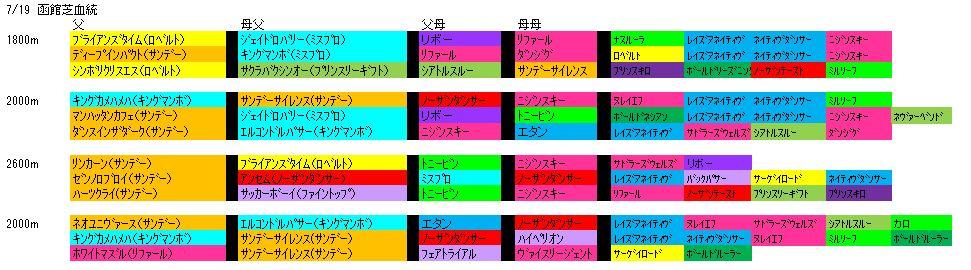 7/19函館芝血統