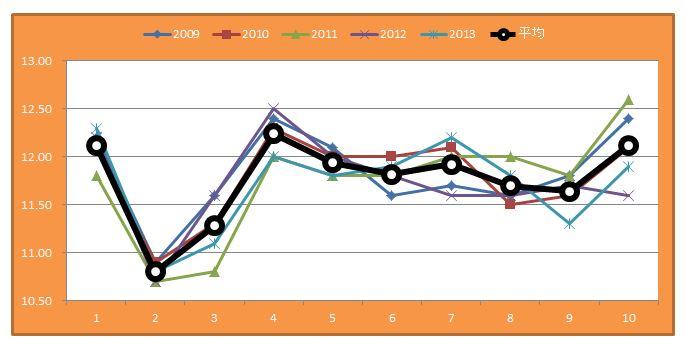 小倉記念グラフ