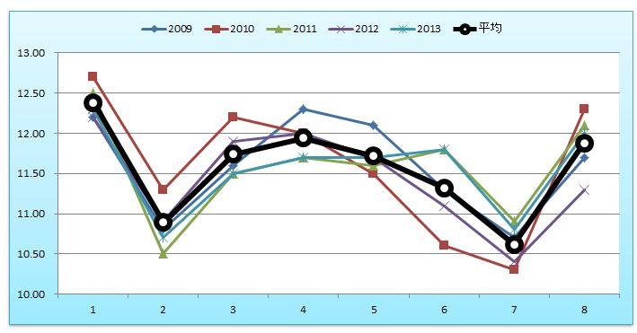 関屋記念グラフ
