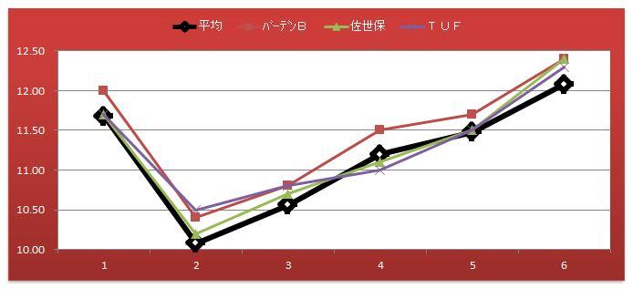 北九州記念ラップ比較