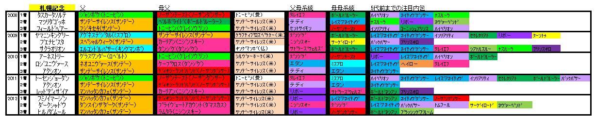 札幌記念血統