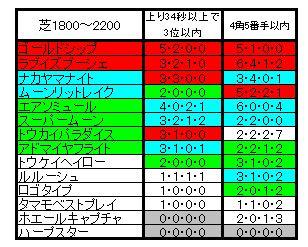 札幌記念比較