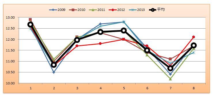 新潟2歳Sグラフ