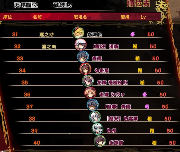 戦姫順位表