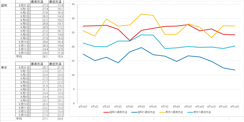 compare Morioka and Tokyo