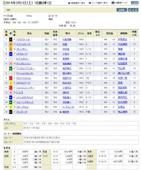 20140301hanshin5r002.png