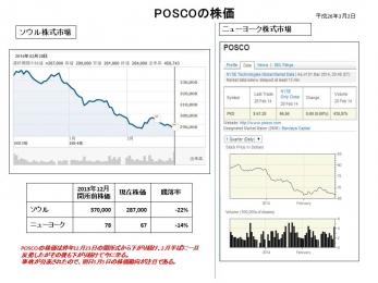 POSCOの株価