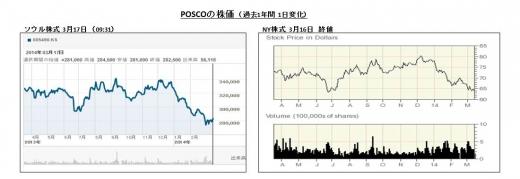 POSCOの株価2