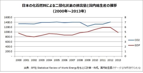 105581_169783日本の化石燃料によるCO2の排出量と国内総生産の推移(グリーンピース作成)