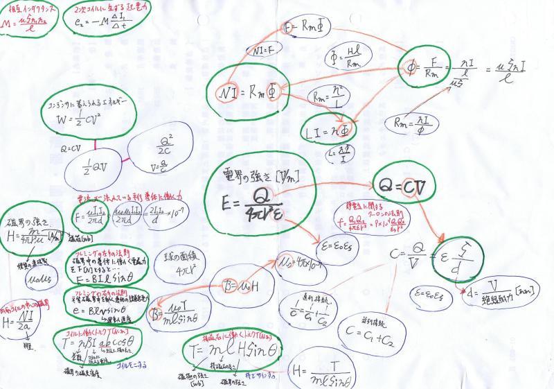 本日もひたすら電験3種勉強日和-電磁気相関図