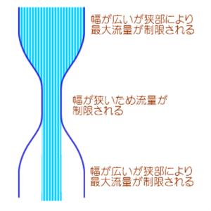 ボトルネック概念図