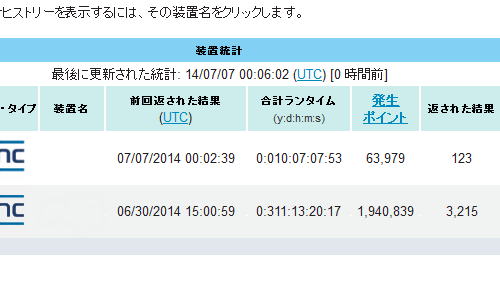 BOINC 装置統計