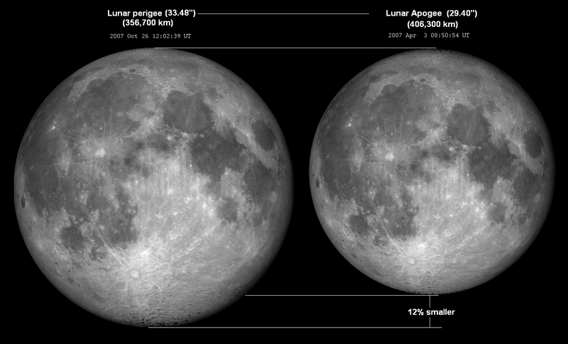 Lunar_perigee_apogee.png