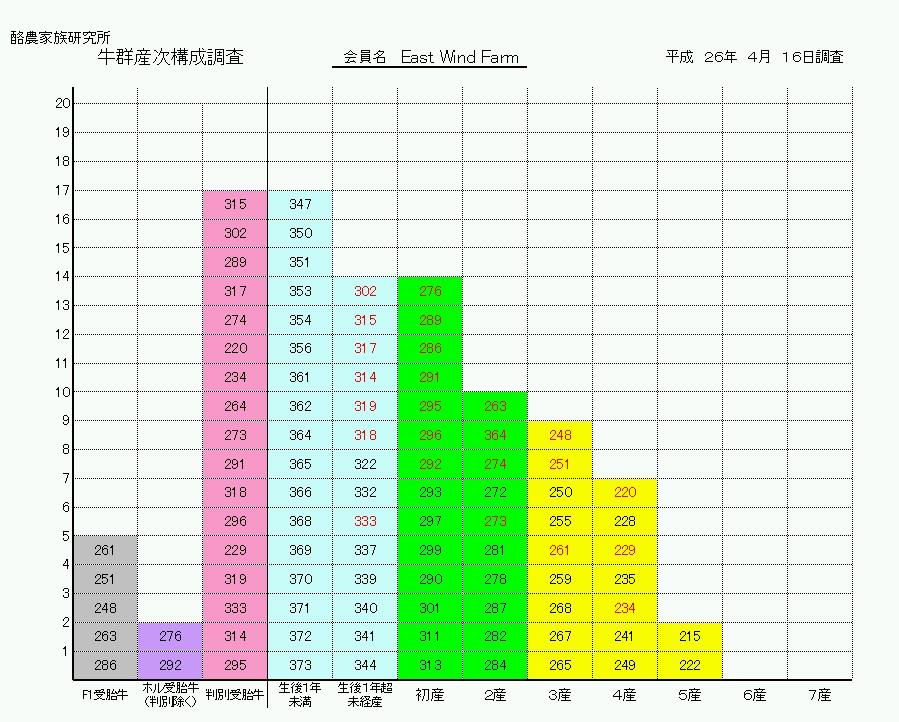 産次構成グラフ(新バージョン)