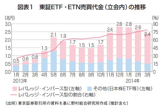 東証ETF・ETN売買代金(立会内)の推移