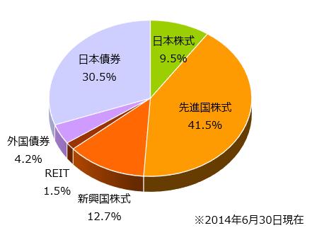 アセットアロケーション(2014/06/30)