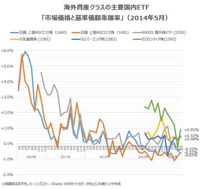 国内ETFの「基準価額と市場価格の乖離」(2014年6月末時点)