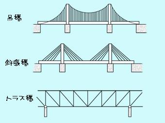 すごいぞ瀬戸大橋2