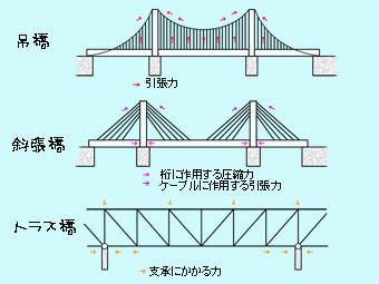 すごいぞ瀬戸大橋3