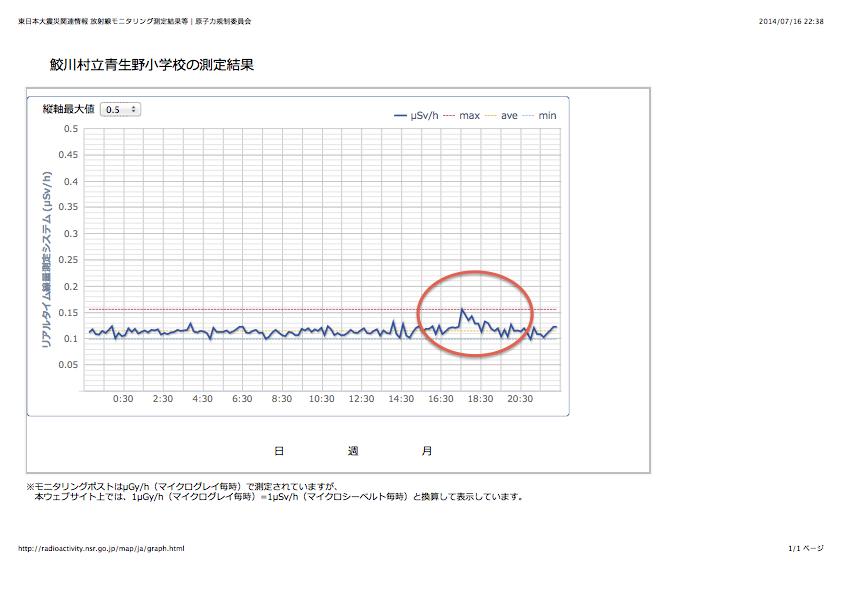 鮫川村立青生野小学校の測定結果