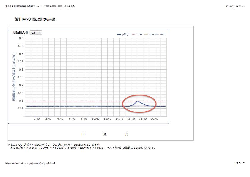 鮫川村役場の測定結果