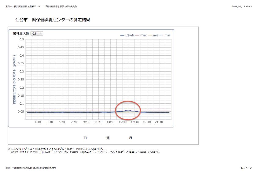 仙台市 県保健環境センターの測定結果